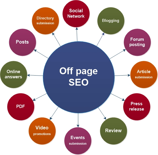 off-page-seo-backlinkfy.jpg