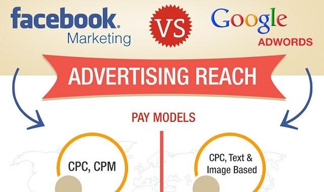 facebook marketing vs adwords.jpg