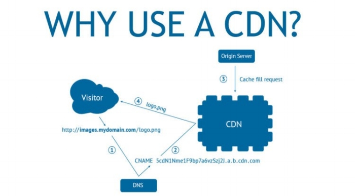 5 Tips to Improve Your Content Delivery Network Strategy.jpg