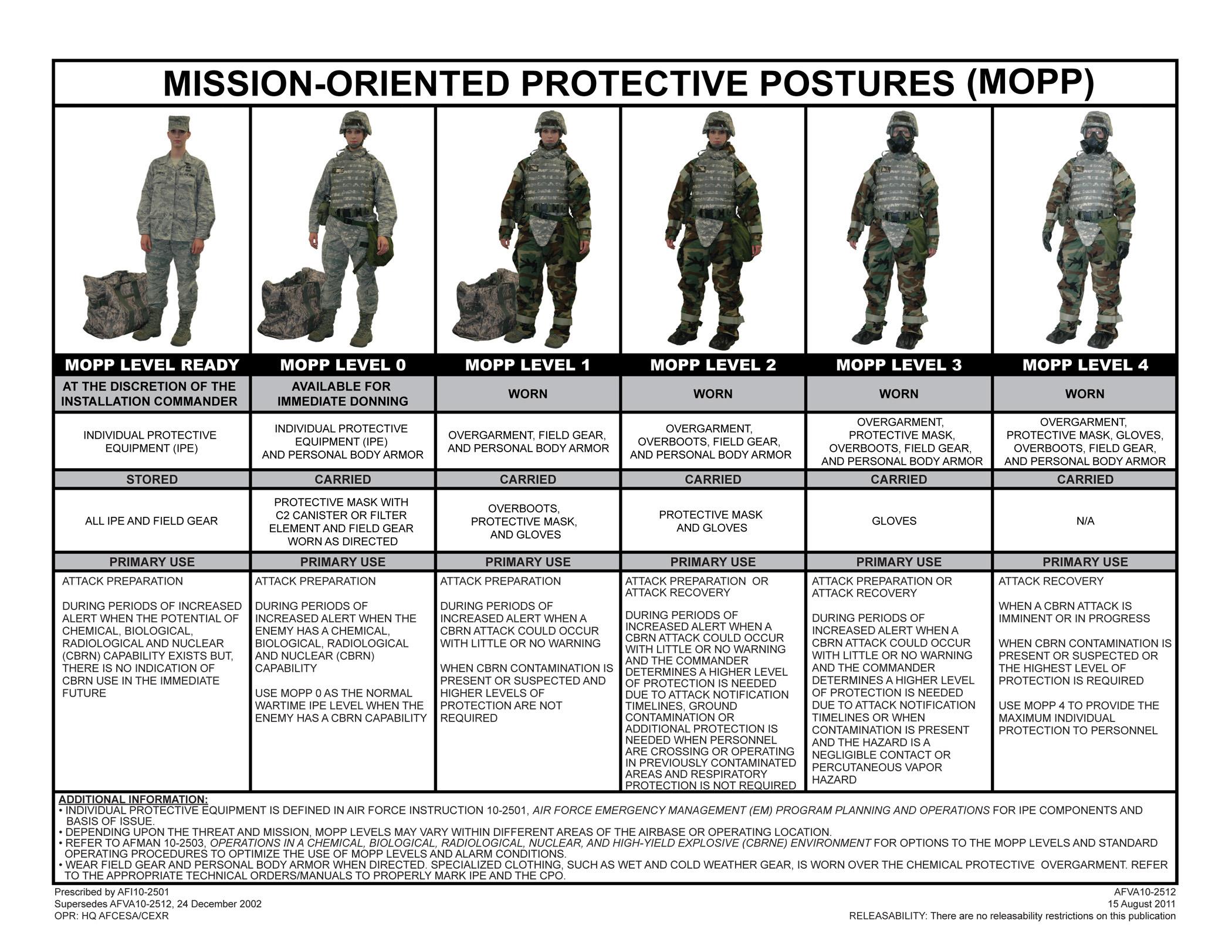 US Air Force MOPP Levels circa 2011. (Source: US Air Force, Public Domain)