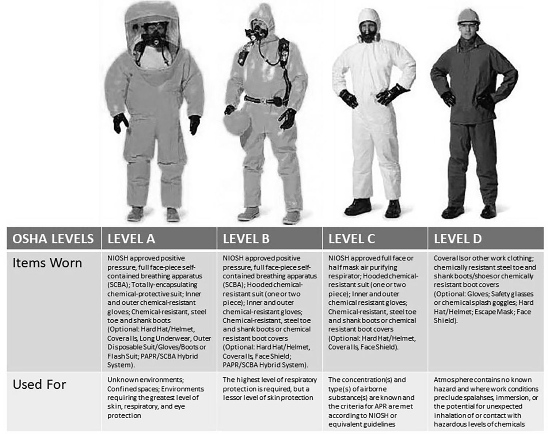 OSHA Levels of Chemical Protection (Source: Image Public Domain; Chart: CBRNPro.net)