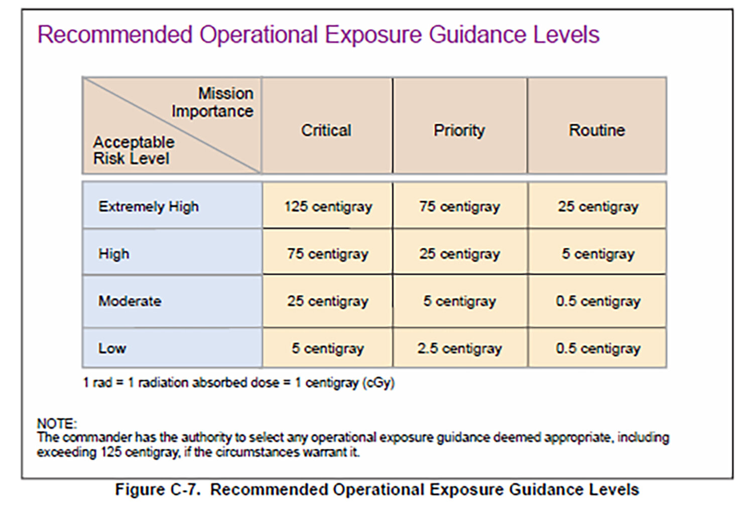 Source:  Joint Publication 3-11 Operations in Chemical, Biological, Radiological and Nuclear Environments