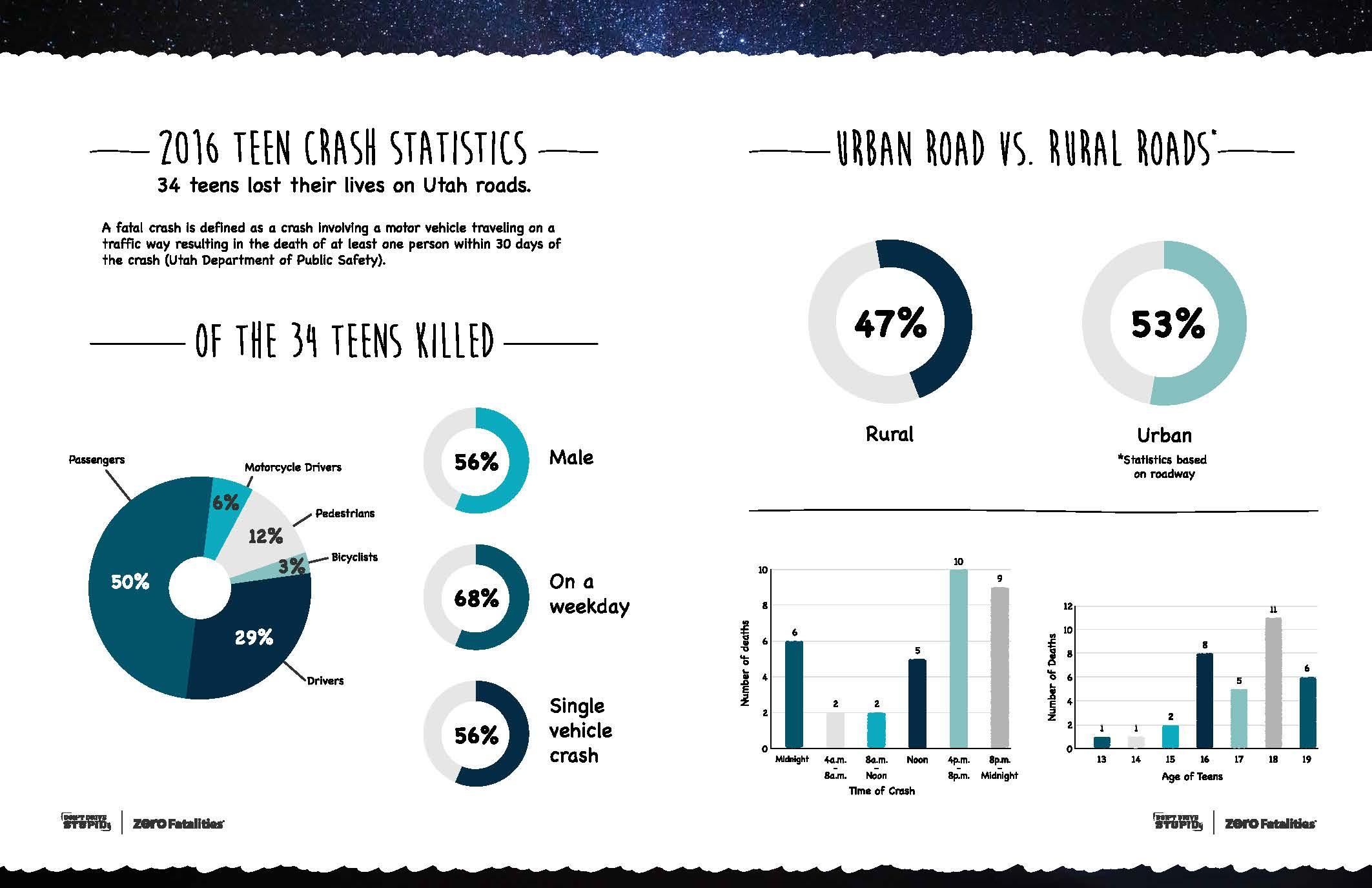 Zero Teen Fatalities Booklet