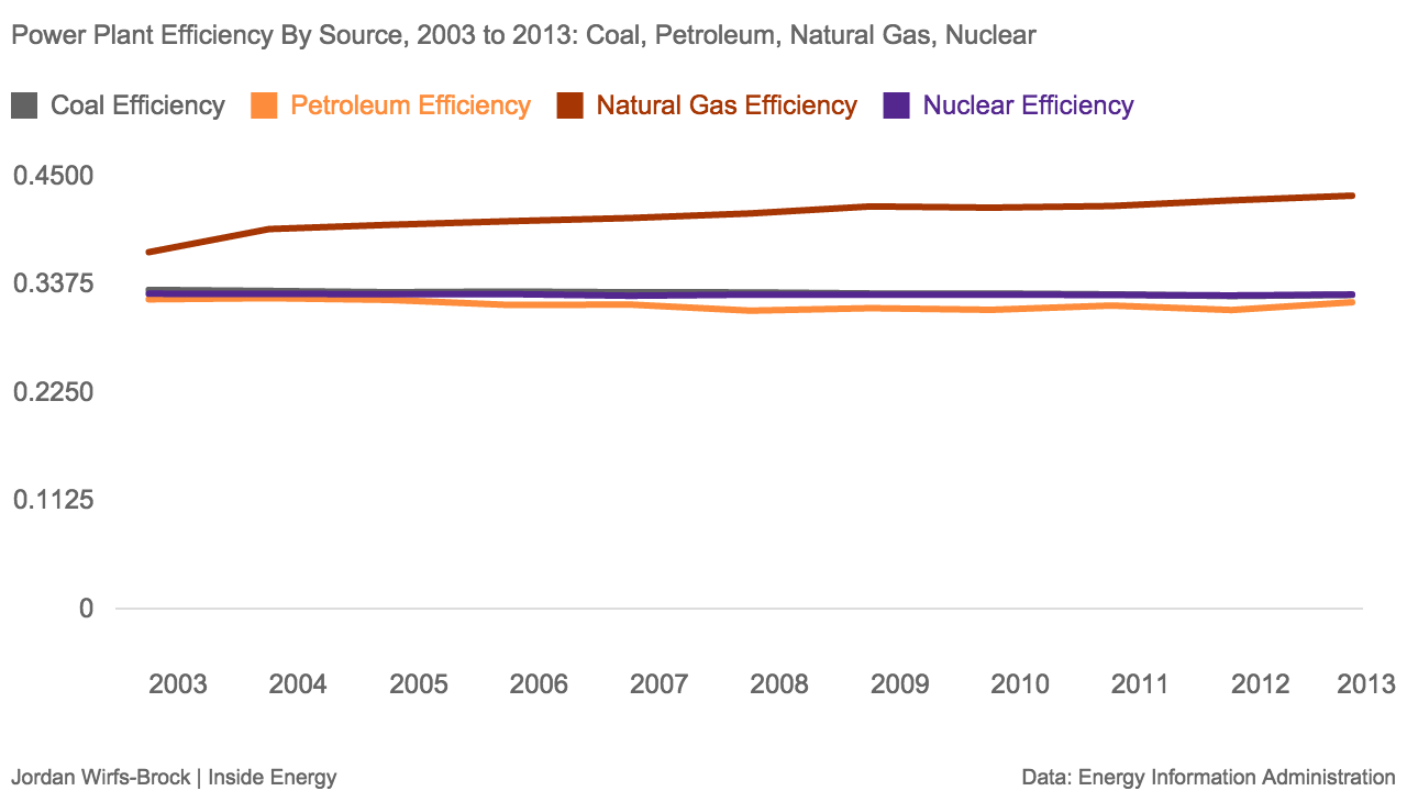 This graph shows the heating efficiency of different types of power plants. All types of plants have roughly the same efficiency, with the exception of natural gas, which has seen recent improvements in efficiency in recent years with the addition of combined cycle plants. (The coal efficiency line is nearly identical with nuclear energy, and is swallowed up in the purple).