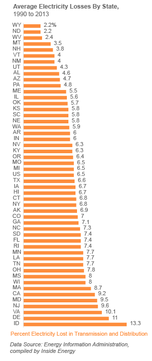 This graph shows the average percent of electricity lost during transmission and distribution, by state, from 1990 to 2013. With the exception of Idaho, the states with the lowest losses are all rural, and the states with the highest losses are all densely populated.