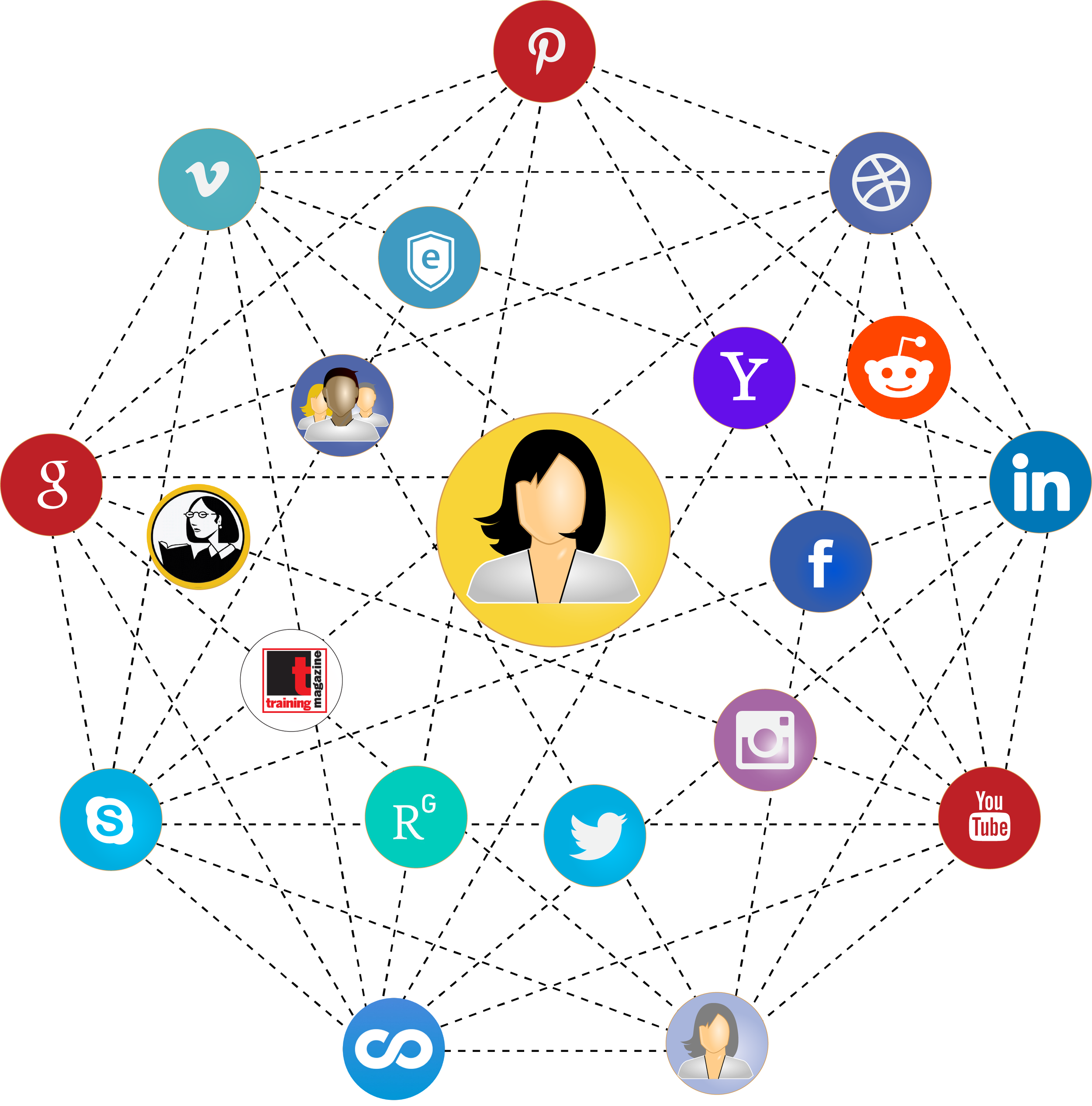Figure 2: Ideal Personal Learning Network for Deanna Ooley