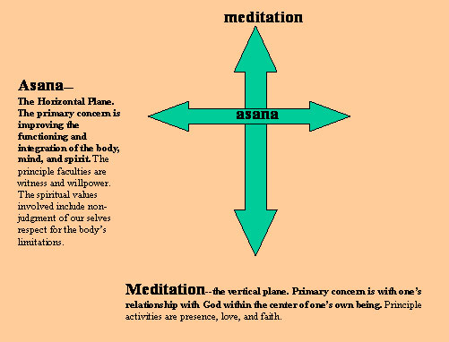 asana and meditation.jpg