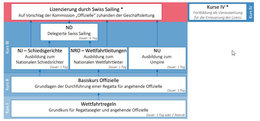 Ausbildungskonzept Swiss Sailing