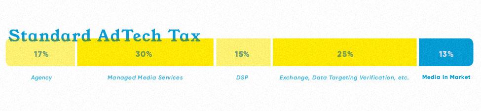 AdTech Tax Graph_riso.jpg