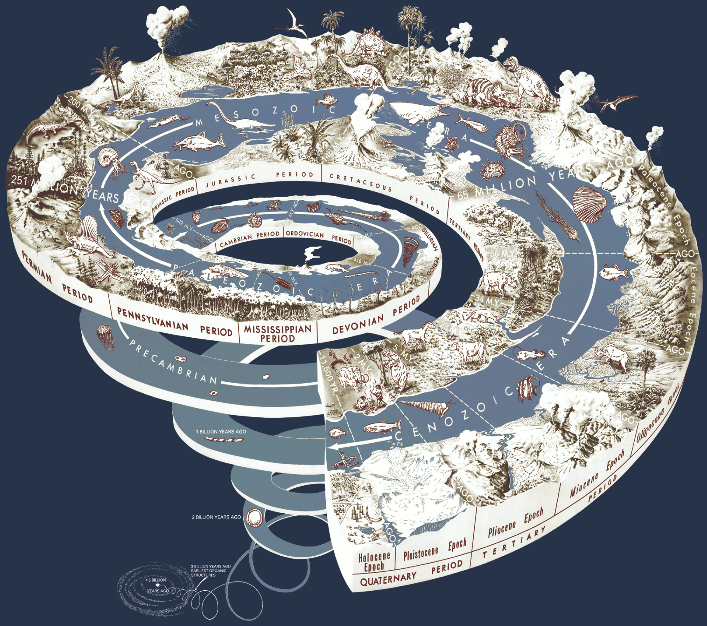Graham, Joseph, Newman, William, and Stacy, John, 2008,   The geologic time spiral    —A path to the past  (ver. 1.1): U.S. Geological Survey General Information Product 58, poster, 1 sheet. Public domain. Click on image to enlarge.