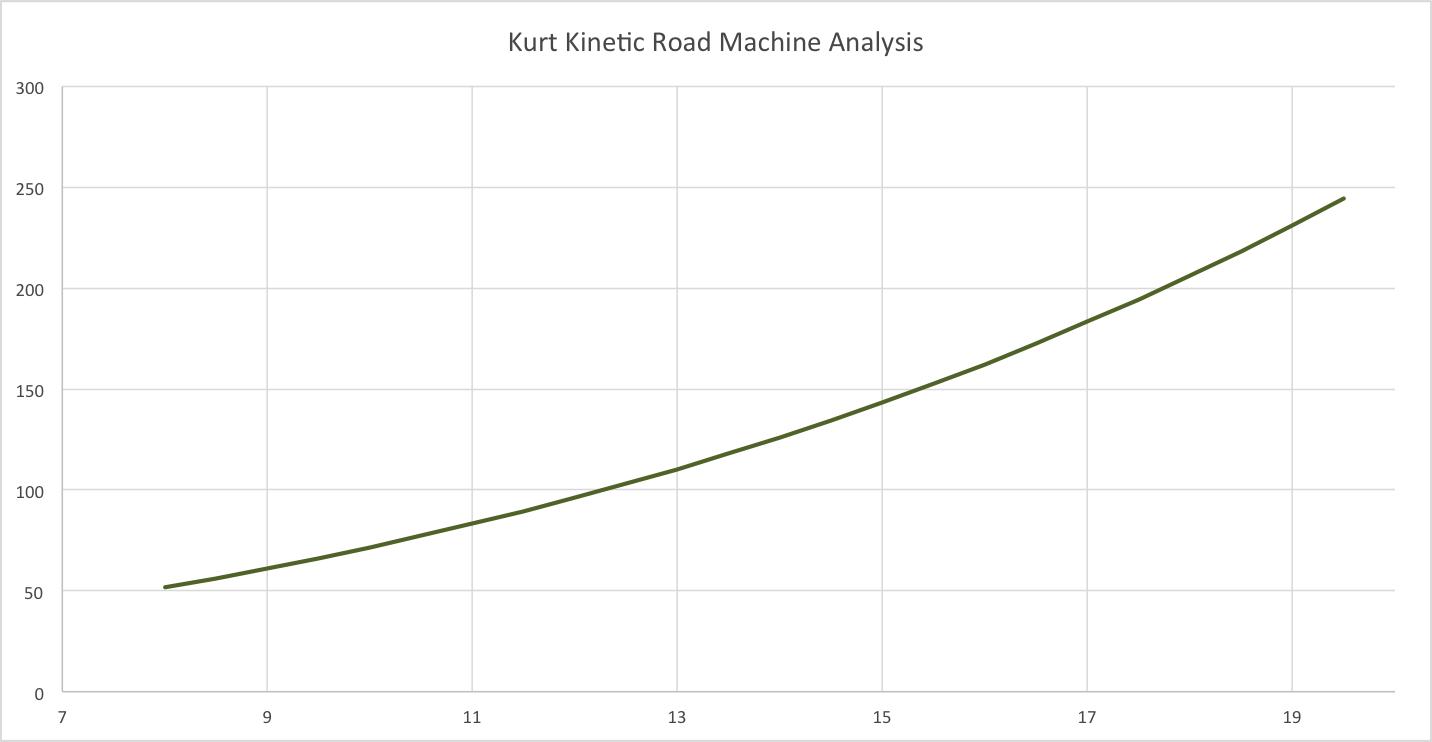 Kurt kinetic, virtual power from website data.