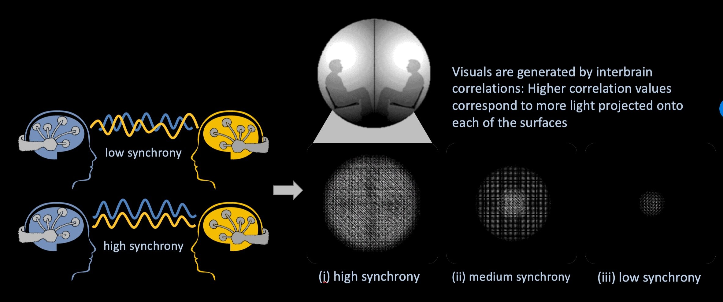 Visuals are generated by inter brain correlations: higher correlation values correspond to more light projected onto the sphere.