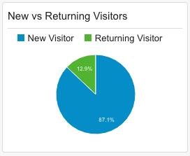 New vs Returning