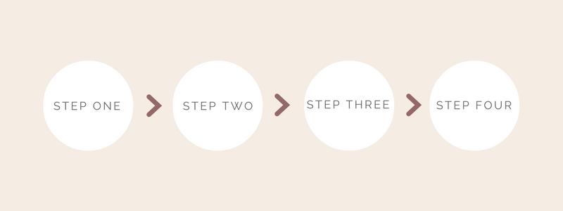 Designer Process