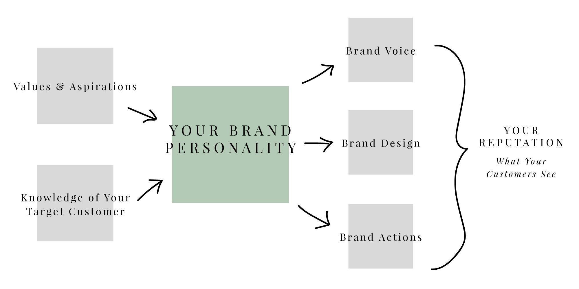 What is a brand? | byRosanna