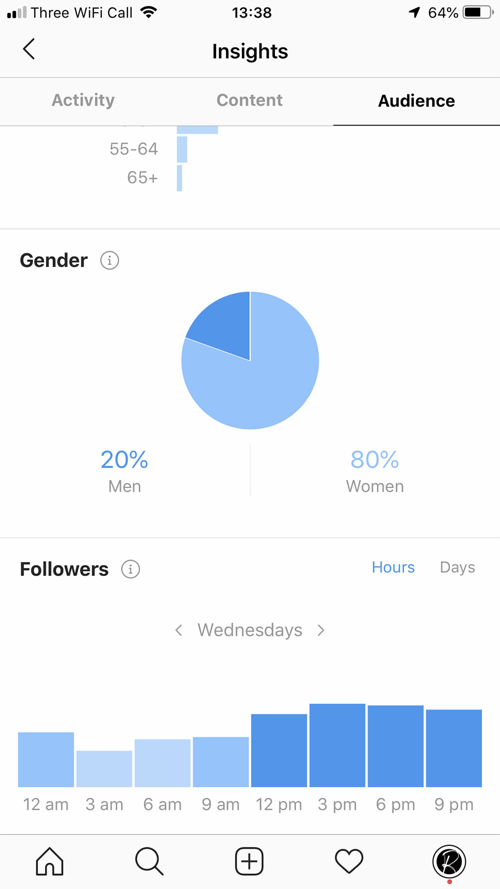 Where to find info about your audience's activity on Instagram