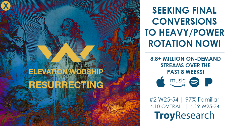 This song continues to grow each week at radio AND in overall consumption.  #19 OVERALL consumption among all songs in Christian music; #10 among current songs!  Top 30 CCLI  More than 535,000 total consumptions (RIAA Gold Certified)  81+ MILLION streams  #2 on Troy Research:  CLICK HERE   100% of the panel at AC Monitored supporting this song!   60+ STATIONS IN POWER/HEAVY ROTATION:  KLOVE network KLTY in Dallas, TX KSBJ in Houston, TX The FISH in Sacramento, CA WCSG in Grand Rapids, MI KCBI in Dallas, TX WAFJ in Augusta, GA WBSN in New Orleans, LA WCQR in Johnson City, TN WMUV in Jacksonville, FL WAKW in Cincinnati, OH WJIE in Louisville, KY Family Life in AZ The Fish in Cleveland, OH WLAB in Fort Wayne, IN WJQK in Grand Rapids, MI WPER in Fredericksburg, VA HIS RADIO network ChristianFM WCVO in Columbus, OH    Billboard/BDS Chart info:    Christian Airplay:  #5 this week with +641,200 on the chart and a total audience of 8,626,700 for the week which is the highest audience we have had on the song to date on this chart!   AC Monitored:  #4 to #6 but had +11 spins for the week for a total of 1655 spins and 48 total stations on-board.   AC Indicator : #6   Hot AC/CHR:  #8 +39 in overall spins for a total of 531 spins. 13 stations playing it officially on this chart. This is the highest charting song we've had on this chart to date!   MEDIABASE Chart info:    Audience  - #5 this week. 11,513,000 in audience (+681,000 for the week). This is the largest audience we've seen on this chart up to this point!