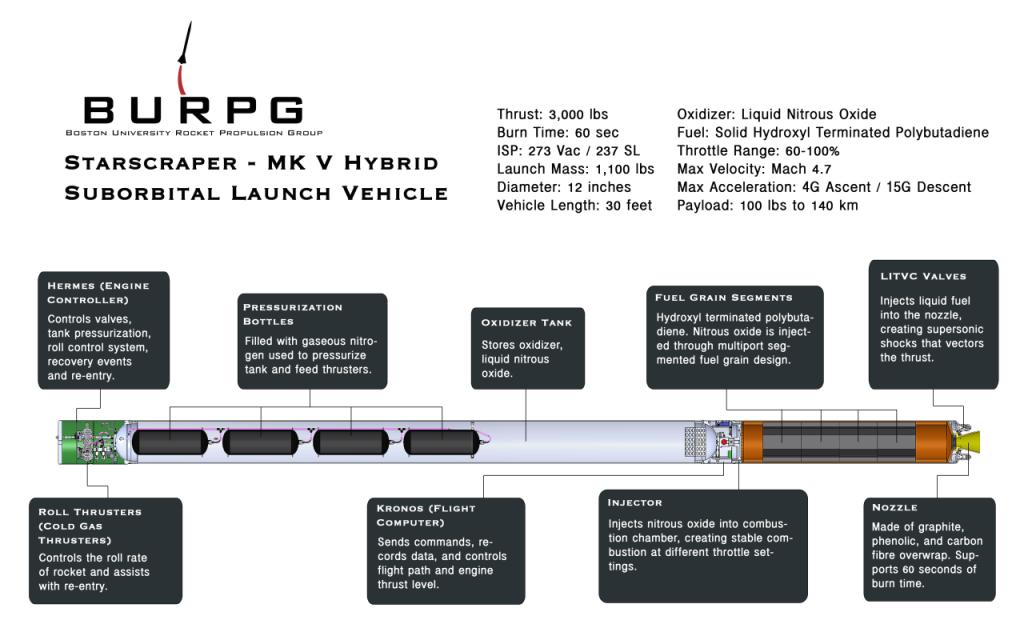 Starscraper/MK V hybrid rocket schematic