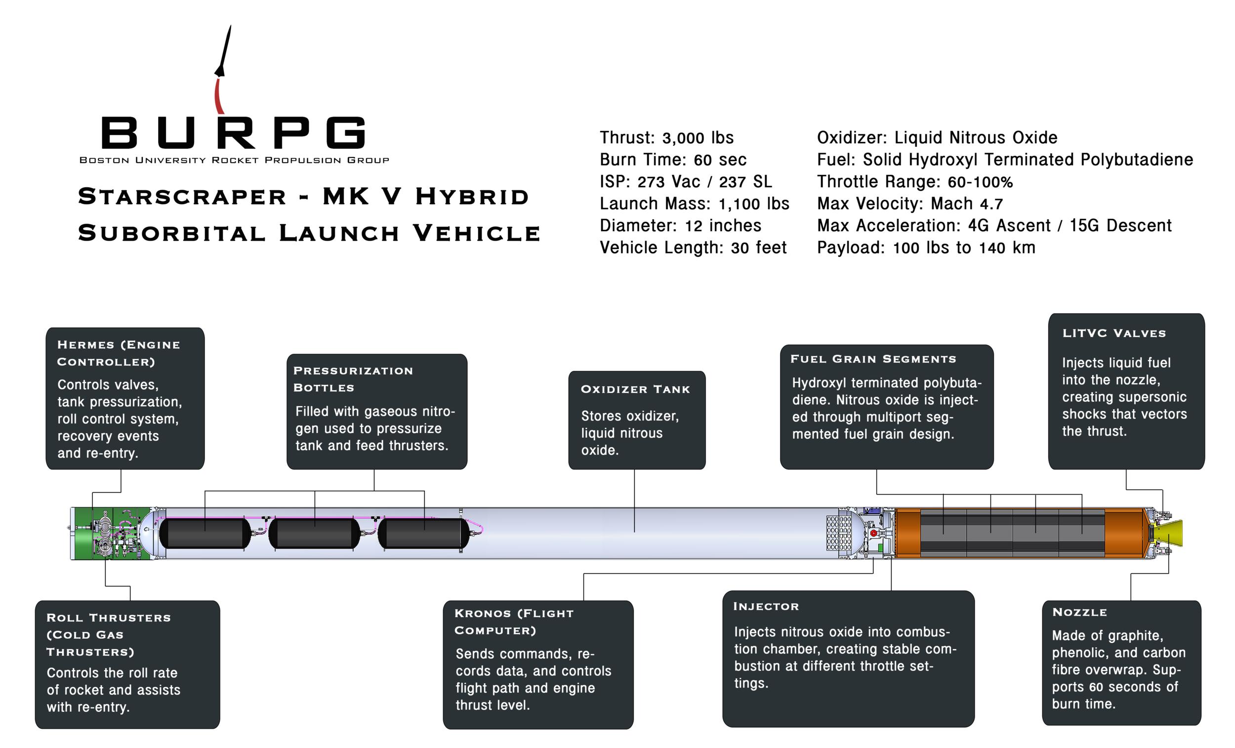 Starscraper concept using the Mk V Hybrid Motor