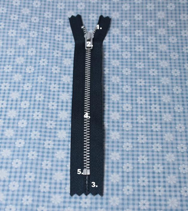 Parts of a zip