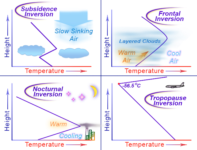 Four inversions: subsidence, frontal, nocturnal, and at the tropopause.