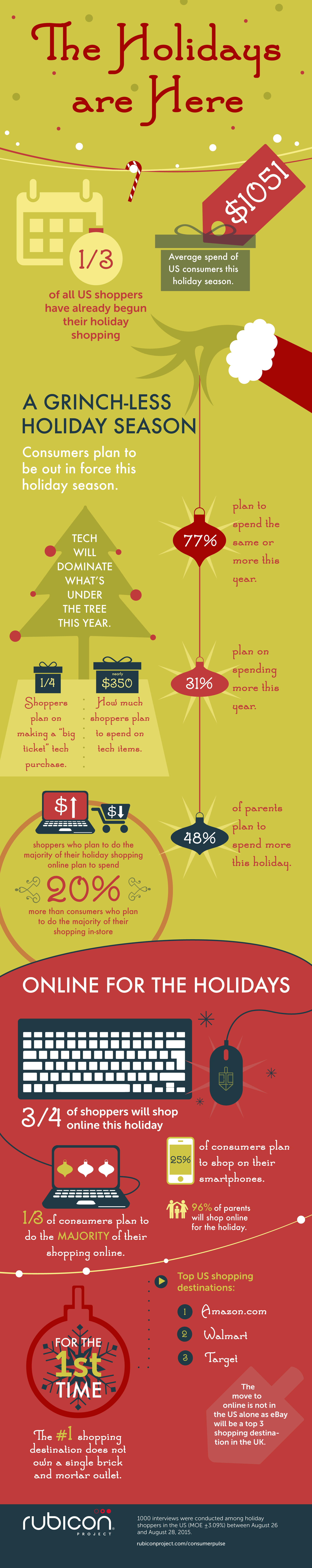 ConsumerPulse2015_HolidaySpend_Infographic_US_v5.png