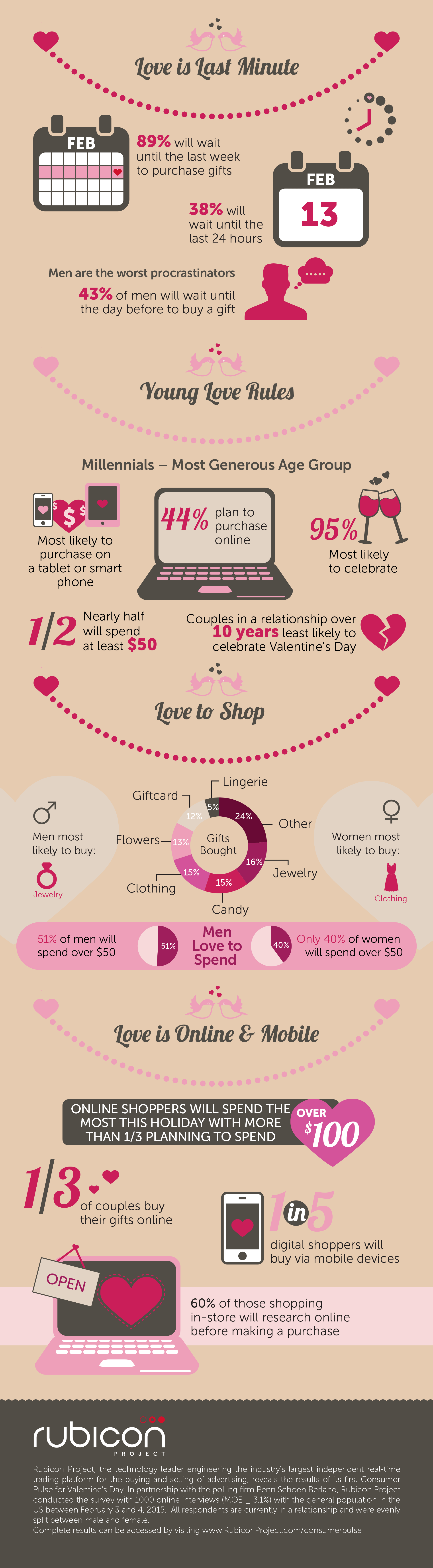 ValentinesDay2015_RP_Infographic.png