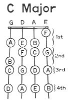 C Major Fingering Chart for Violin
