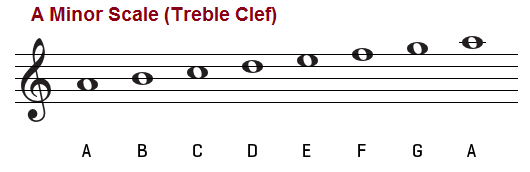 a-minor-scale-treble-clef.png