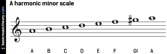 a-harmonic-minor-scale-on-treble-clef.png