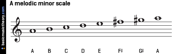 a-melodic-minor-scale-on-treble-clef.png