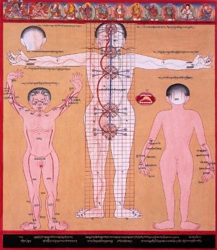 """Life-Span Principle"", Tibetan Medical Thangka."