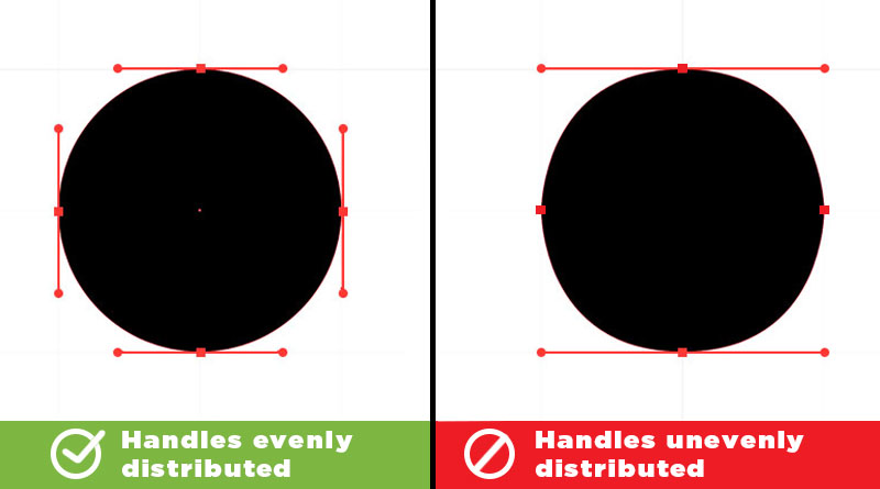 To make circular shapes, points are plotted on the top, bottom, left, and right of the shape, and the handles for each point are evenly distributed. In the example on the right: a similar curve can be achieved by extending the handles of the point on the top and bottom, but at the end of the day, the shape turns out looking off balance.