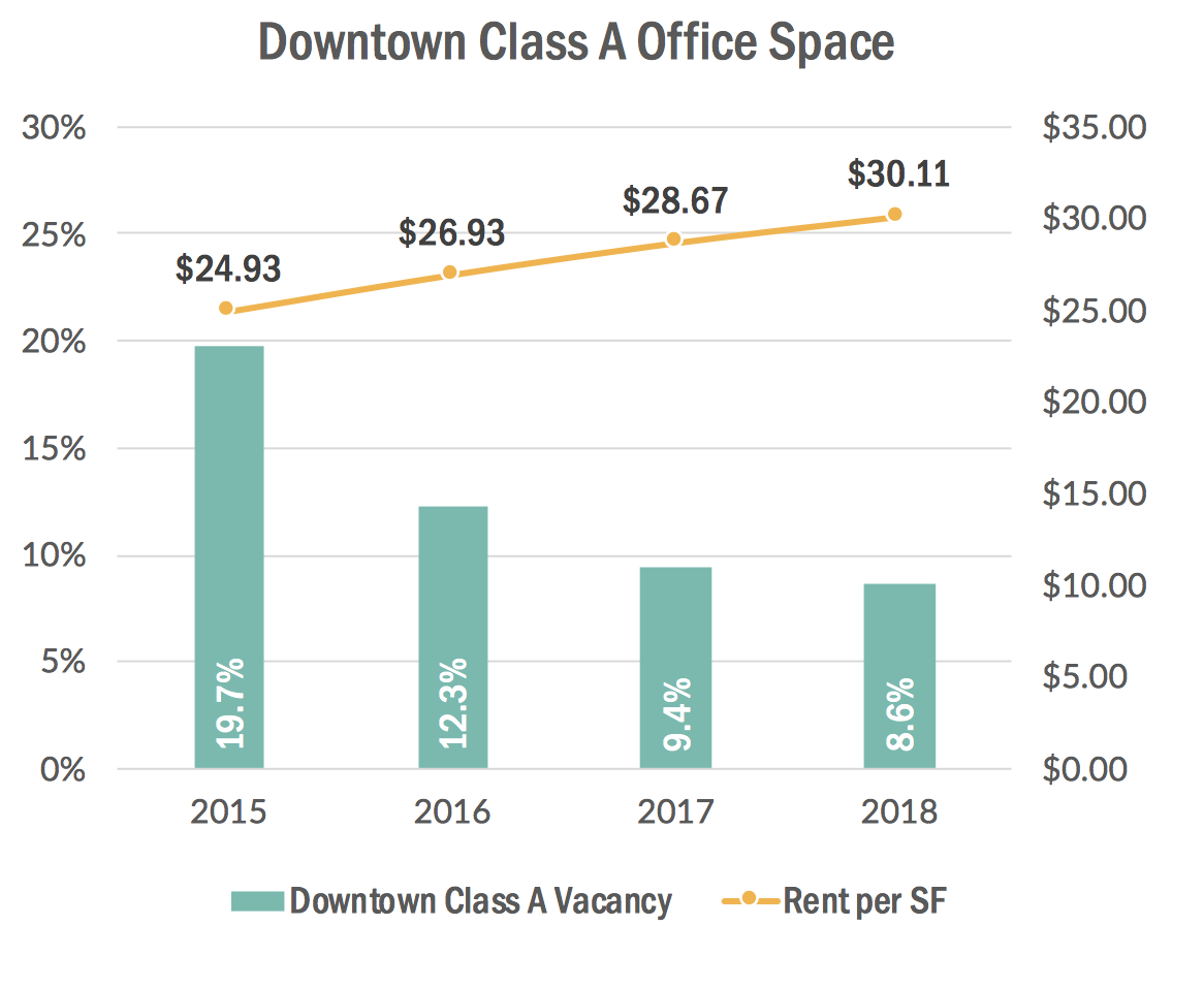 A chart from the 2019 State of the St. Pete Economy address shows that the vacancy rate for Class A office space in Downtown St. Pete has dropped significantly in recent years. view the full presentation  here .