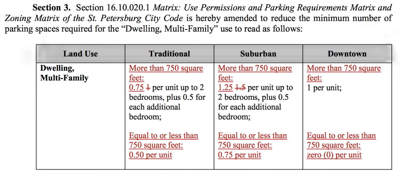 This matrix shows the modified parking minimum regulations.