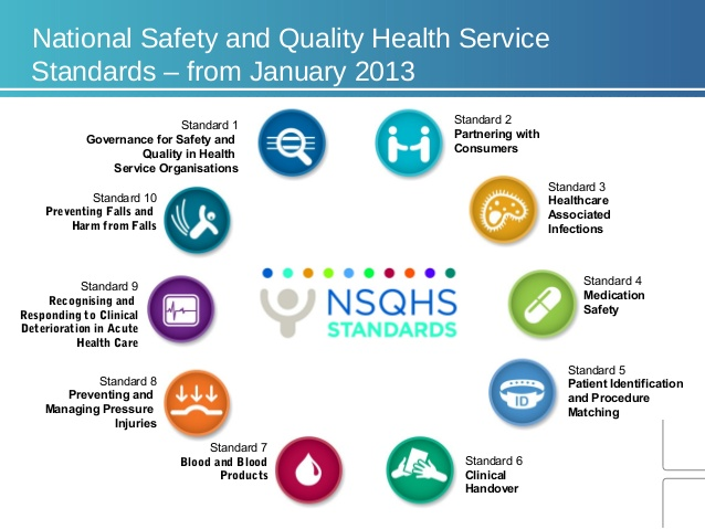 Patient Safety Focus Areas
