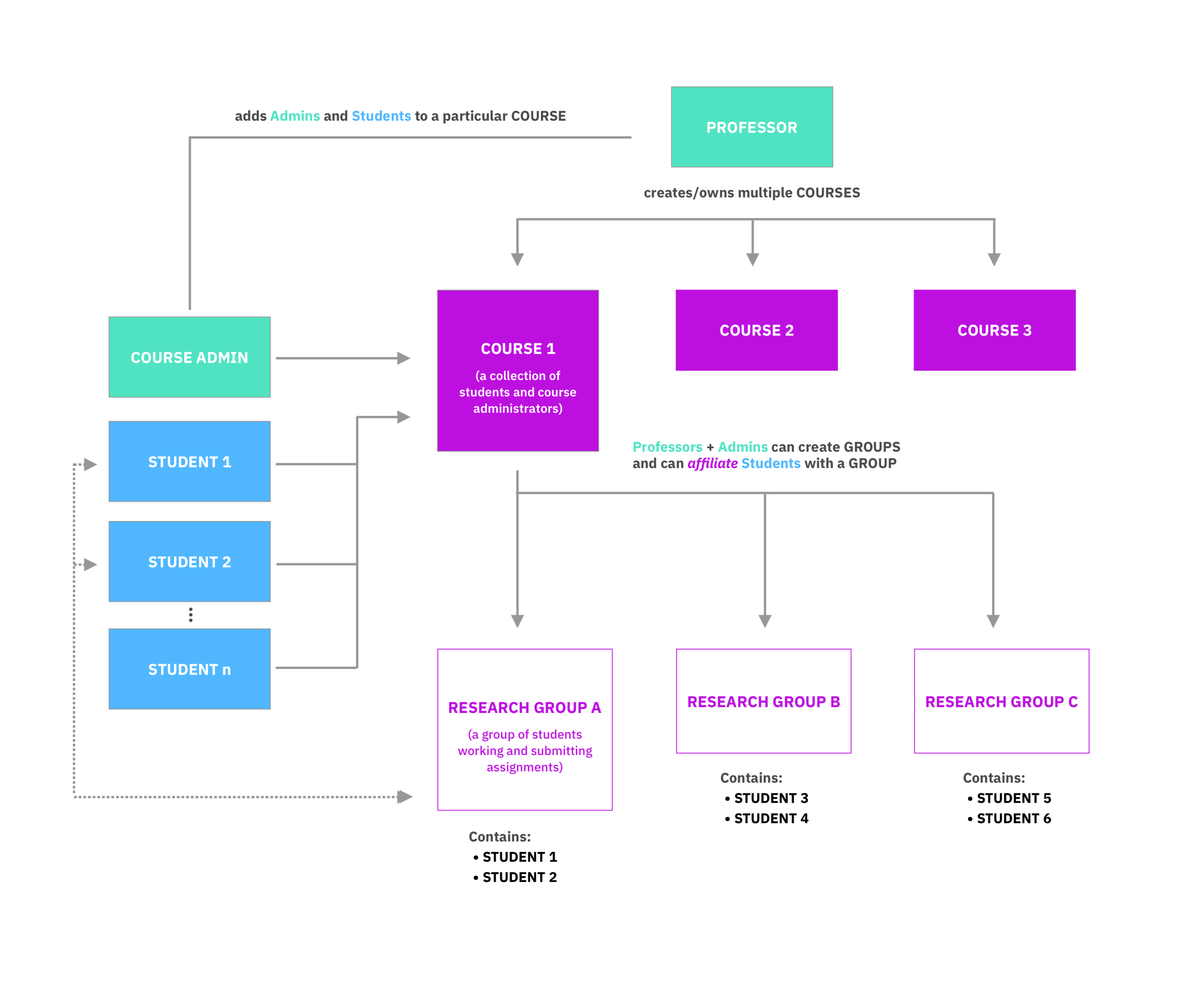 Permissions diagram and site structure, based on user needs.