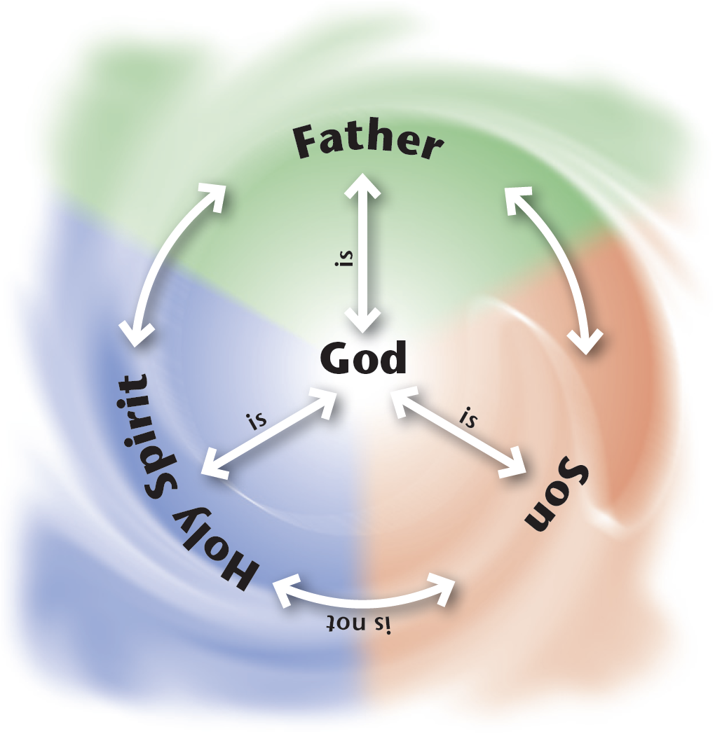 The Trinitarian Compass (Christian Schwarz)