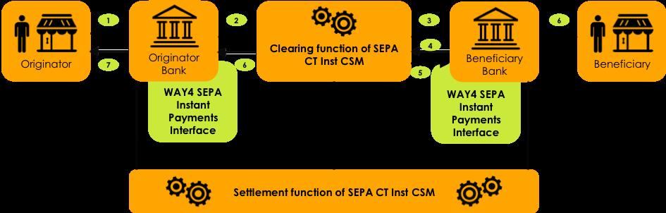 sepa_scheme.png