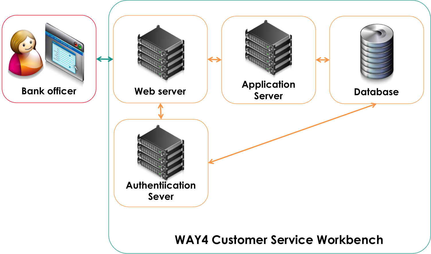 workbench_architecture_eng.png