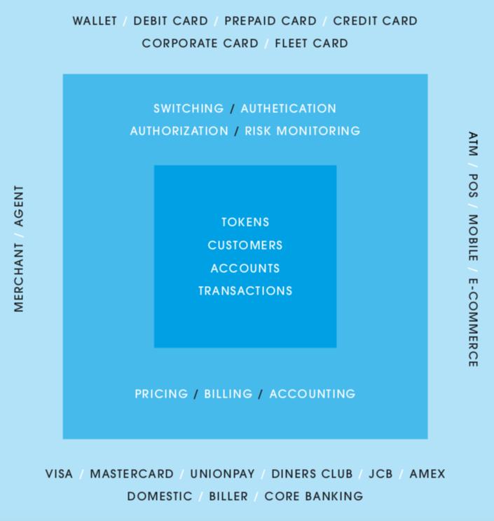WAY4 Platform: Business view