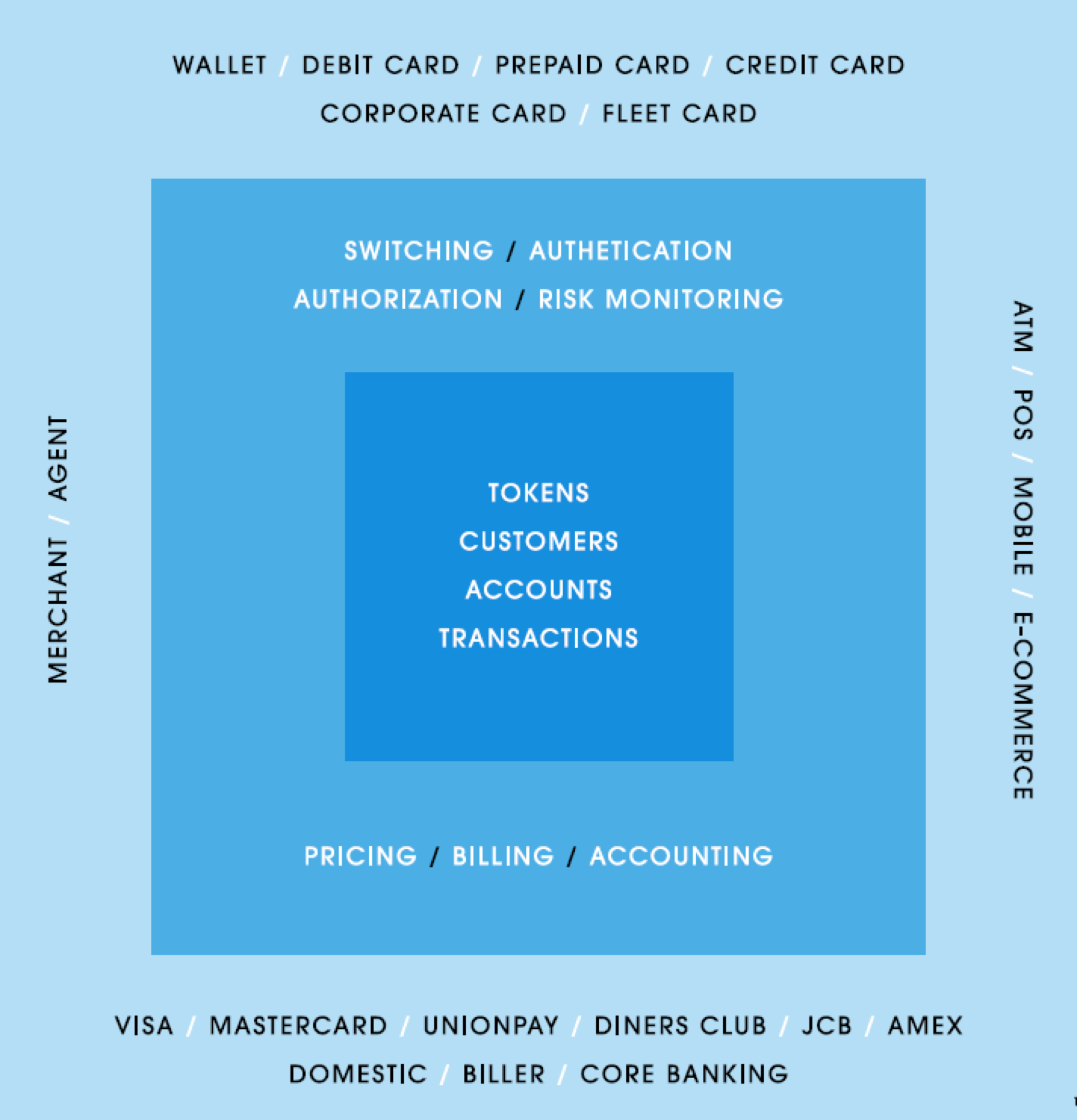 WAY4_Digital_Payment_Platform_Business_View.png