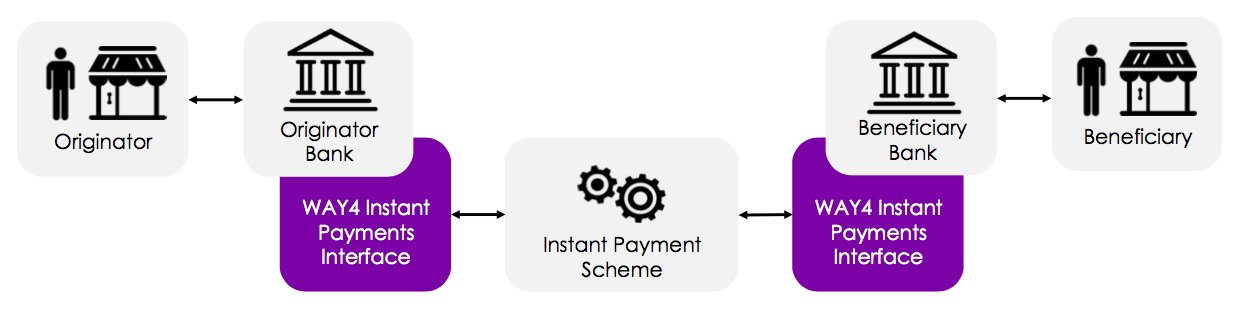Sample architecture of the connection to the domestic / regional instant payment scheme on WAY4