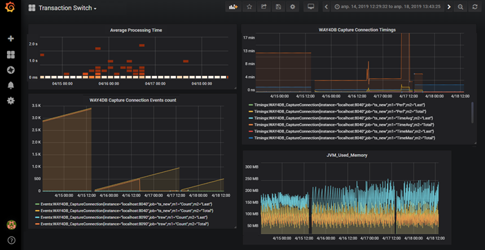 The real-time charts depict Transaction Switch metrics, such as average processing time, used memory, and more
