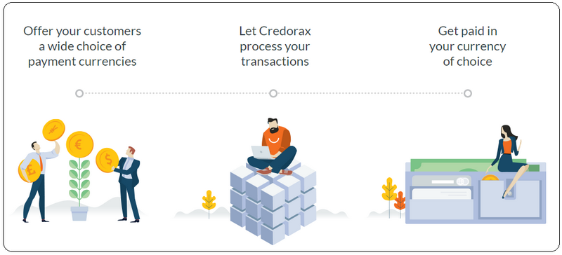 "Merchants say, ""With the variety of exotic transaction currencies that Credorax offers us, we have been able to expand our services globally, outside of the EU"". (Source: credorax.com)"