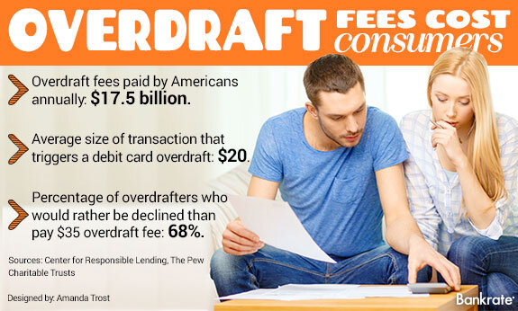Overdraft generates extra revenue for issuers of multi-currency cards. (Image source: bankrate.com)