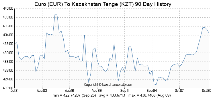 The exchange rate for KZT (Kazakhstan tenge) to EUR was chaotic and unpredictable all year in 2015.