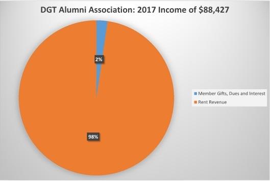 DGTAA 2017 Income.jpg