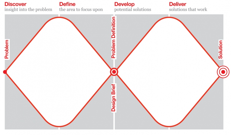 The 'Double Diamond' Design Process Model developed by the UK Design Council