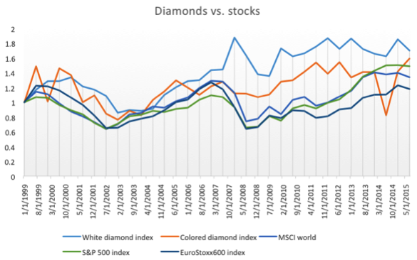 The chart above shows the evolution of diamond prices and stock indices (indices are in real 2016 terms)